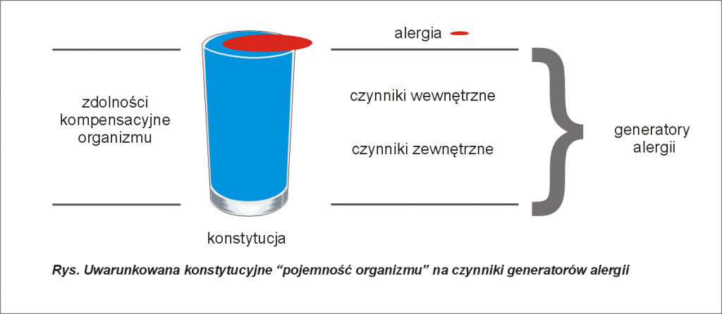 generatory alergii